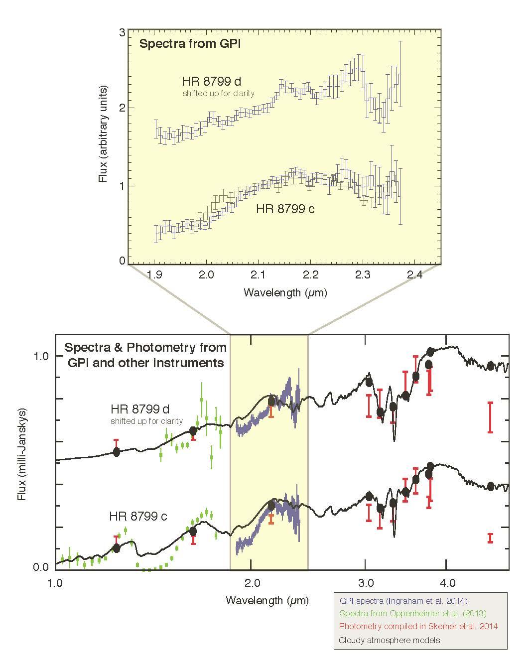 Os espectros dos planetas c e d, comparados a observações anteriores e um modelo atmosférico (Crédito: GPI)