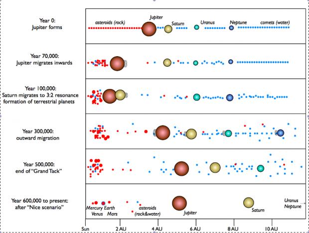 A farra do Grand Tack, a migração temporária de Júpiter e Saturno (Crédito: Kevin Walsh et. al)