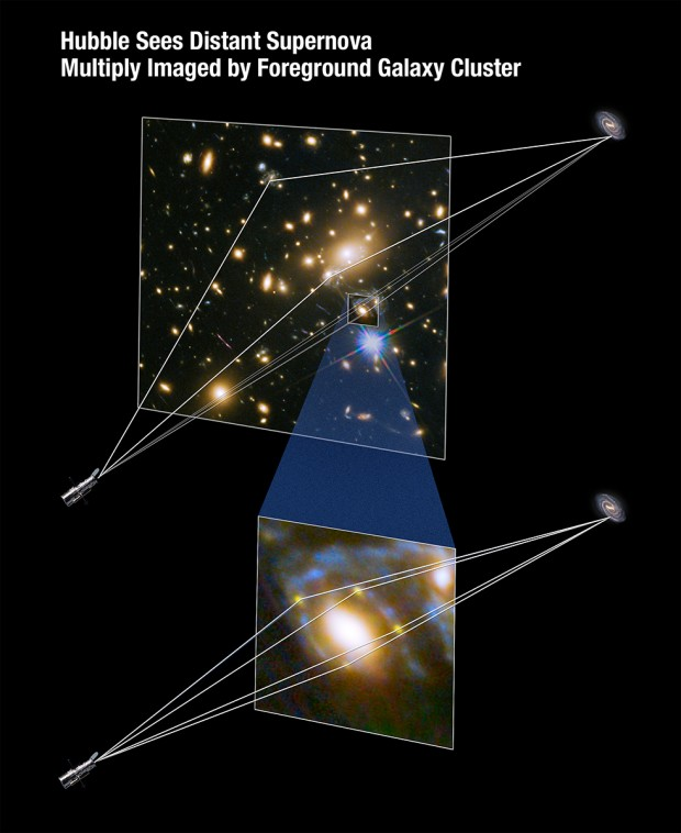 A geometria da lente gravitacional e suas múltiplas imagens da supernova. (Crédito: Nasa/ESA)