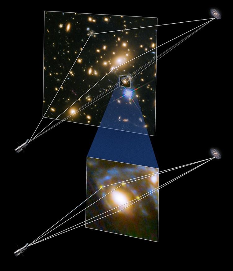 Como funciona uma lente gravitacional e como ela gera múltiplas imagens de um objeto de fundo (Crédito: Nasa/ESA)