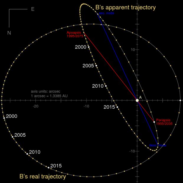 A órbita de Alfa Centauri B em torno de A e a posição aparente no céu, vista da Terra, ao longo dos últimos anos. (Crédito: Wikipedia Commons)