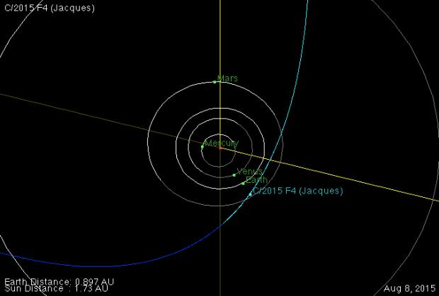 Órbita do cometa Jacques (2015), com sua posição indicada no momento da aproximação máxima do Sol (Crédito: Nasa)