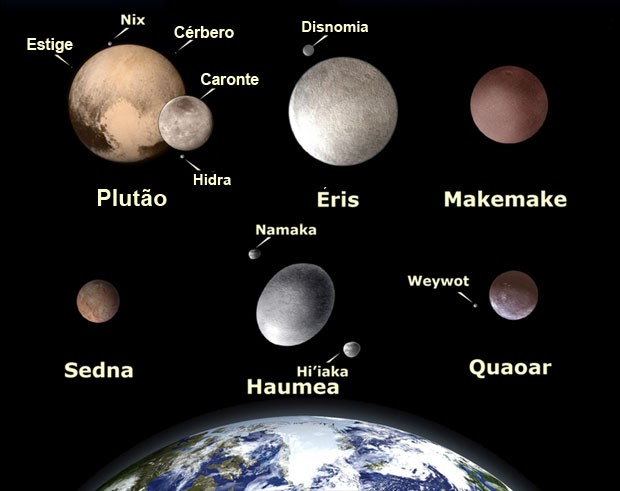Plutão e alguns dos seus vizinhos, todos planetas anões do cinturão de Kuiper, em comparação com a  Terra. O único que não é concepção artística é Plutão, claro; os outros ainda não conhecemos de perto. (Crédito: Nasa)