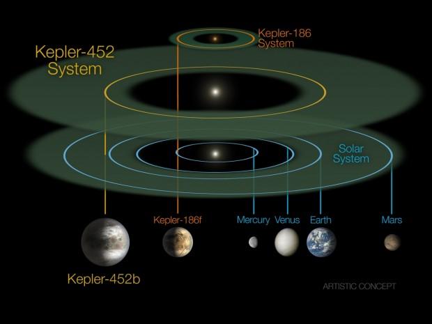 Uma comparação dos sistemas Kepler-186, Kepler-452 e o Solar. (Crédito: Nasa)