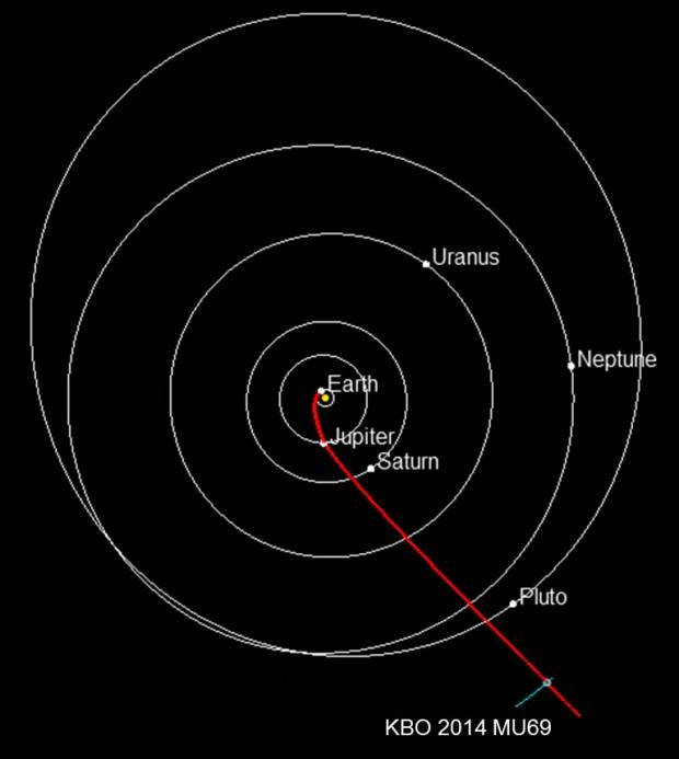 Trajetória da New Horizons até o objeto do cinturão de Kuiper (Crédito: Nasa)