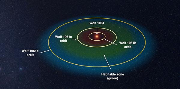 Configuração do sistema Wolf 1061, com três planetas (Crédito: UNSW)