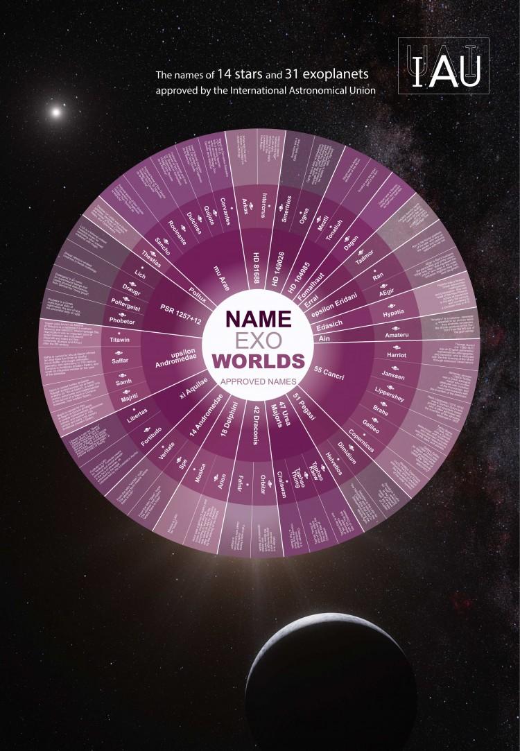 Pôster da IAU com todos os nomes  novos de exoplanetas e suas justificativas. Clique para ver uma versão legível da imagem. (Crédito: IAU)