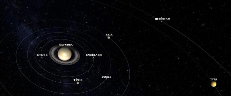 """Todas as luas mais internas, de Reia para dentro, seriam """"novas""""; as mais distantes, como Titã e Hipérion, teriam se formado junto com o planeta."""