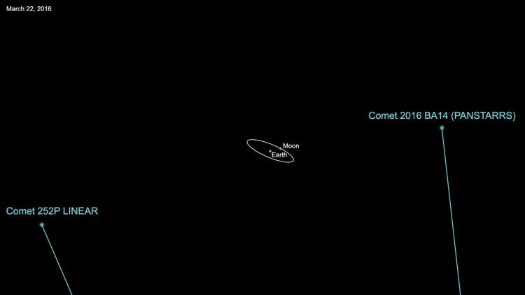 Ilustração mostra as distâncias a que passarão os cometas P252 e P/2016 BA14 (Crédito: Nasa)