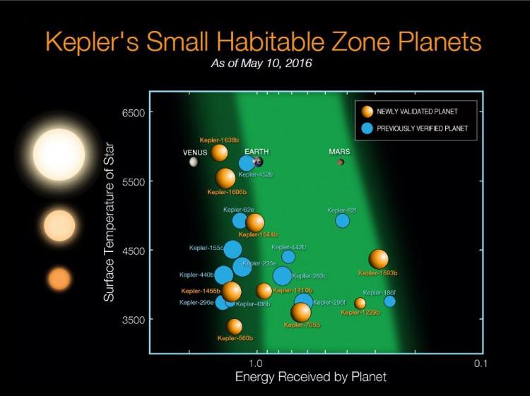 Gráfico representa os planetas do Kepler previamente descobertos (azul) e os novos (laranja), a representação da zona habitável otimista (verde escura) e convencional (verde clara). O eixo vertical indica o tipo da estrela em que o planeta foi encontrado. (Crédito: Nasa)