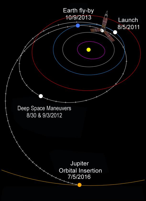 A trajetória completa da Juno desde o lançamento até a chegada a Júpiter (Crédito: Nasa)