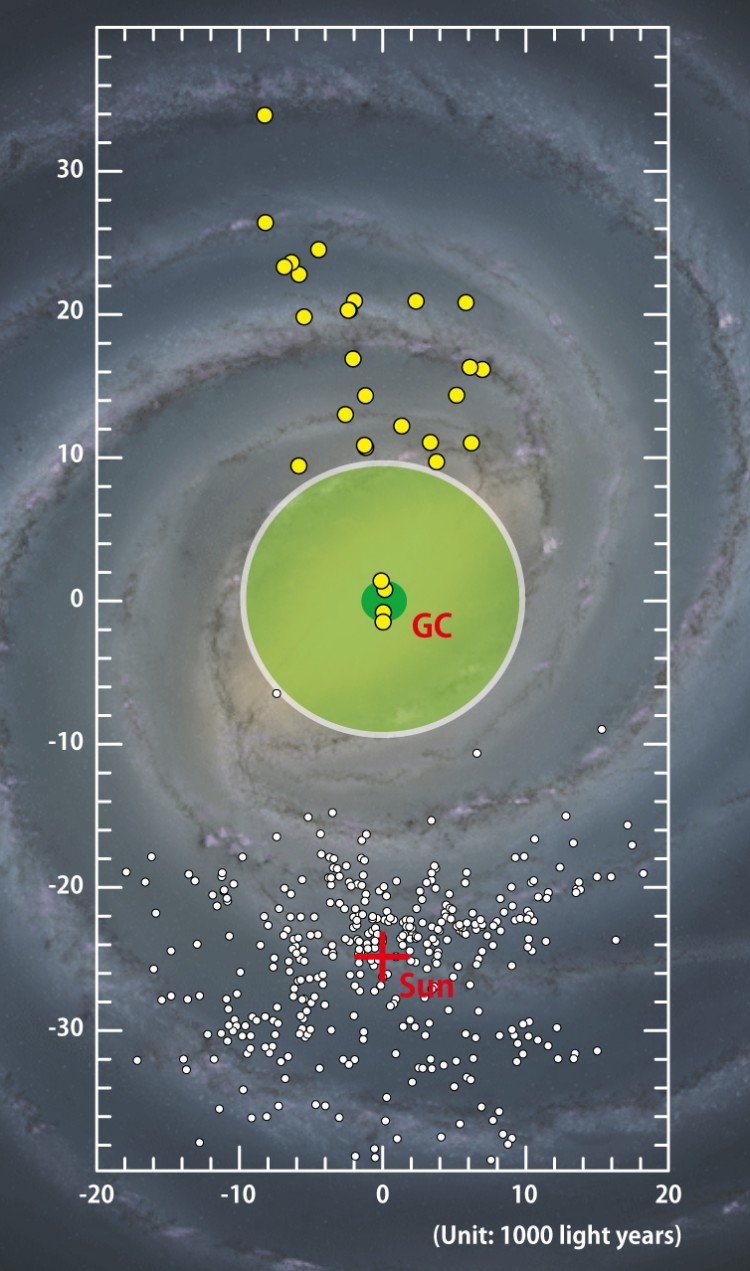 Em amarelo, as cefeidas identificadas, quatro mais perto do centro, e as demais todas do outro lado da galáxia. Note a posição do Sol, outras cefeidas conhecidas em nossa região, e o deserto no centro, em verde claro (Crédito: Universidade de Tóquio)