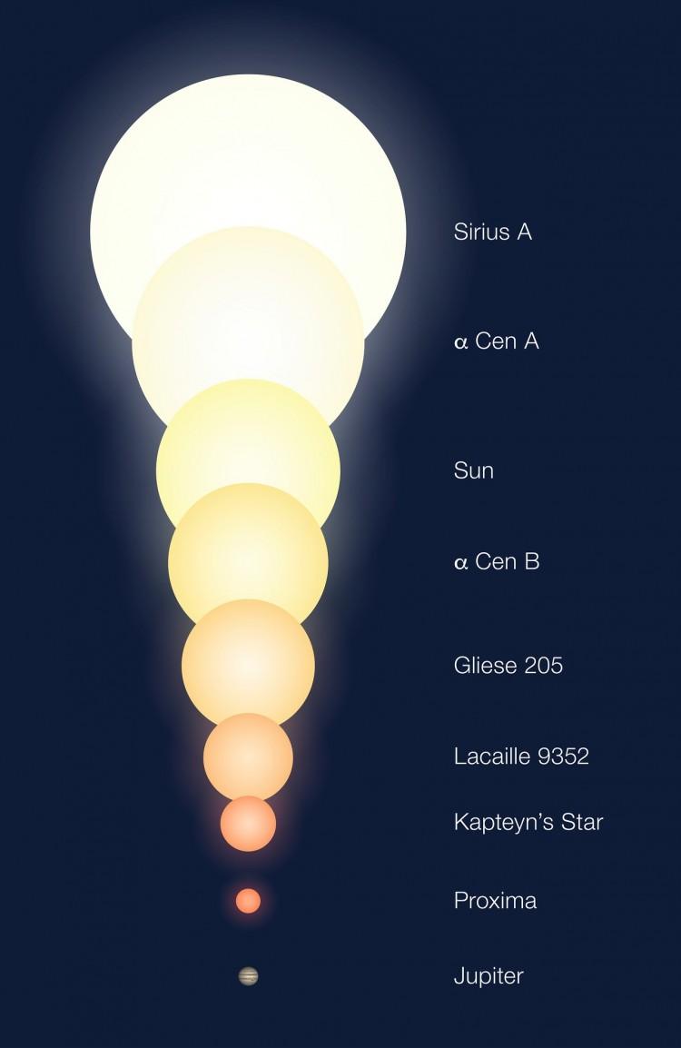 A comparação entre estrelas de vários tamanhos, de Sirius a Proxima Centauri, passando pelo Sol e pela binária Alfa Centauri A e B. Júpiter no final ajuda a compor o quadro. (Crédito: ESO)