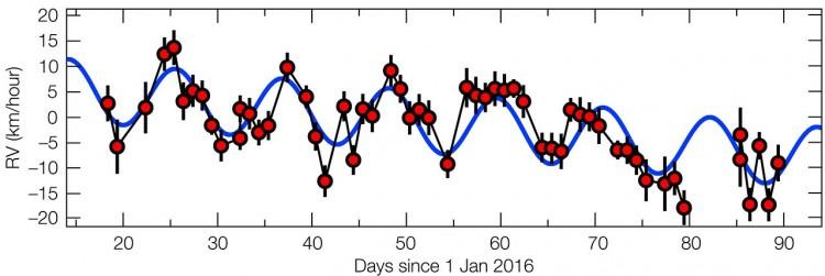 Gráfico mostra o bamboleio gravitacional de Proxima Centauri em razão da presença de um planeta (Crédito: ESO)