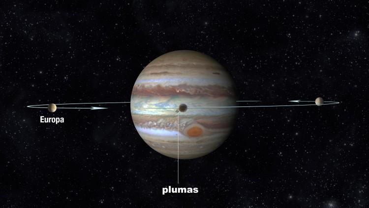 Esquema de observação de Europa durante um trânsito de Júpiter, com suas possíveis plumas (Crédito: Nasa)