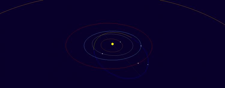 Órbita do asteroide Mula-sem-cabeça, descoberto por brasileiros em 2014 (Crédito: MPC/IAU)