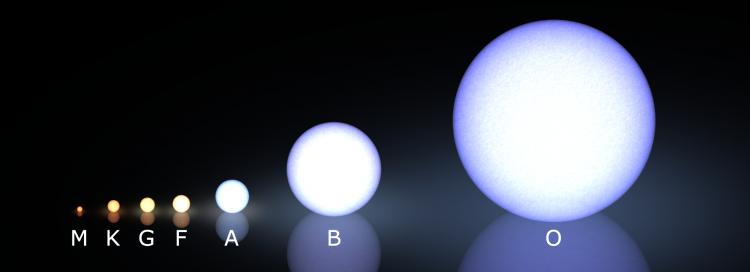 A classificação espectral dos tipos estelares segue o tamanho e a temperatura. O sol é de tipo G. Quanto menor, mais comum a estrela no Universo. (Crédito: Creative Commons)
