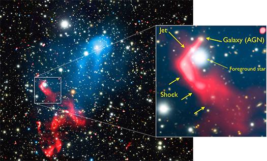 Imagem combina observação do GMRT (rádio, em vermelho), do Chandra (raios X, azul) e do Subaru (luz visível) mostra a colisão dos aglomerados Abell 3411-3412. É possível ver o AGN alimentando a região de choque com elétrons de alta energia, onde seriam reacelerados e produziriam as emissões em rádio. (Crédito: van Weeren et al.)